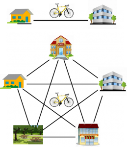 Network effect for bikes