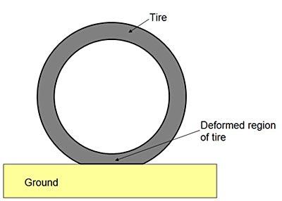 Tire deformation
