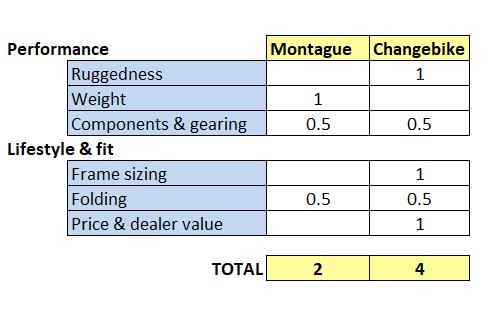 Results of CHANGE 812 vs Paratrooper elite